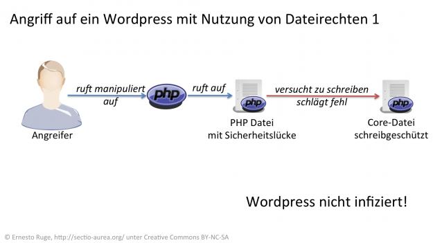 Angriff auf eine WordPress-Seite mit Dateirechten