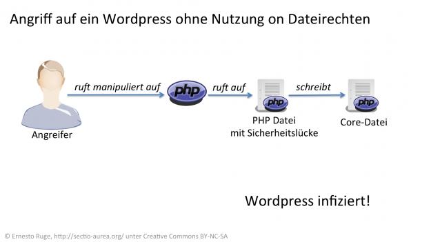 Angriff auf eine WordPress-Seite ohne Dateirechte.