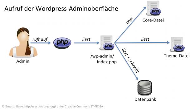 Aufruf der WordPress-Adminoberfläche.