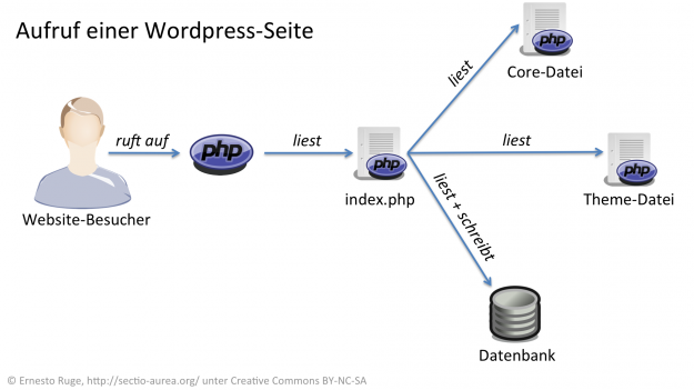 Aufruf einer WordPress-Seite.