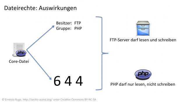 Dateirechte Auswirkungen.