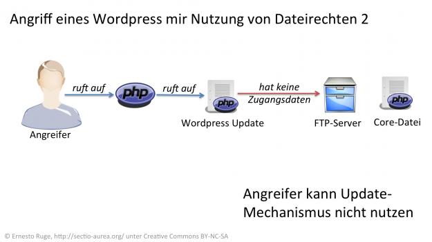 Angriff auf eine WordPress-Seite mit Dateirechten über FTP.