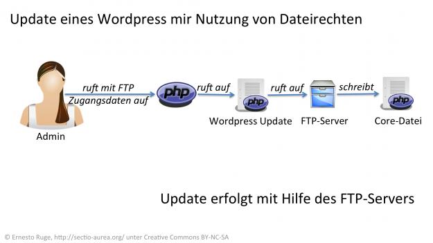 Update von WordPress mit Dateirechten.
