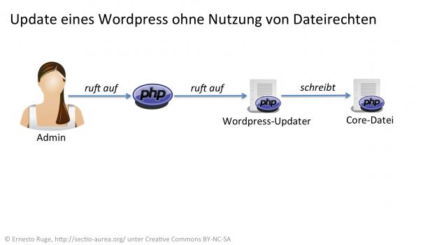 Update von WordPress ohne Dateirechte