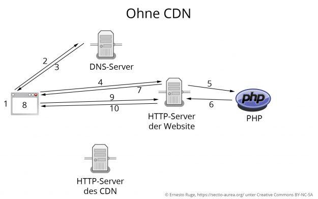 Abruf einer Website ohne CDN