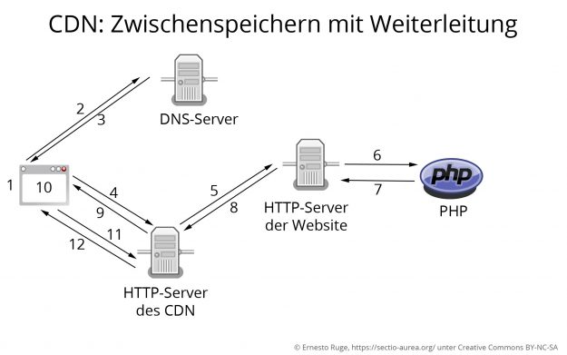 Abruf einer Website vom CDN mit Weiterleitung zum eigenen Server