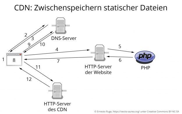Abruf einer Website mit statischen Dateien auf dem CDN
